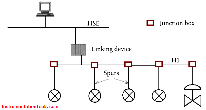 bus-with-spurs-topology