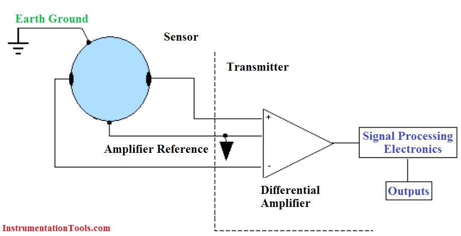magnetic flow meter earthing