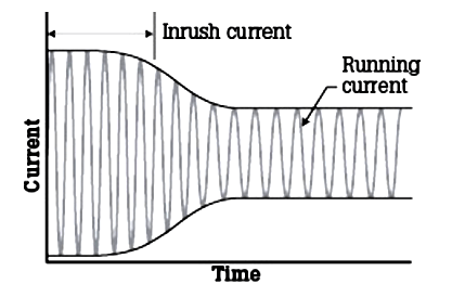Motor Inrush Current Graph