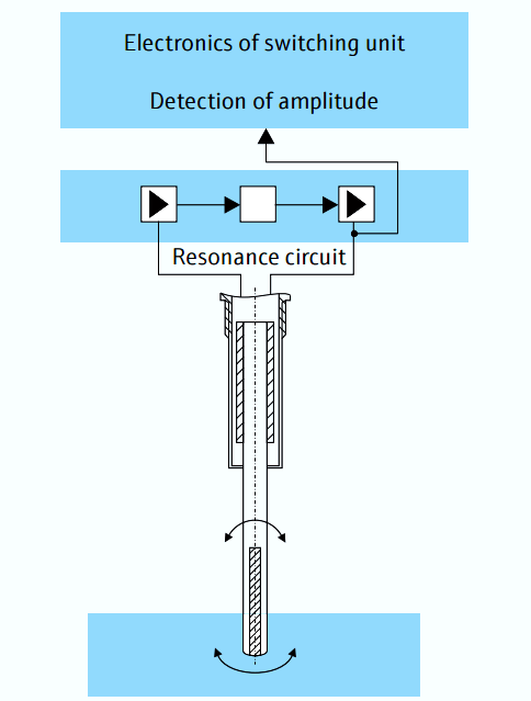Point level detection in bulk solids