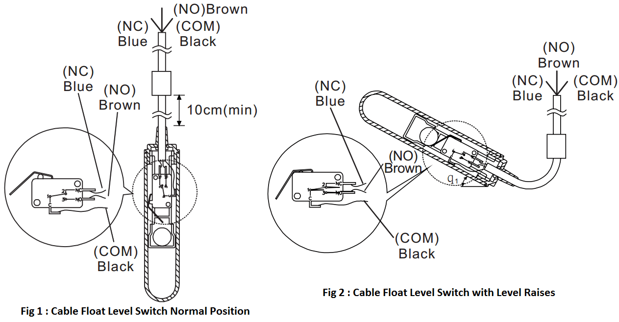 Cable Float Level Switch Working Principle
