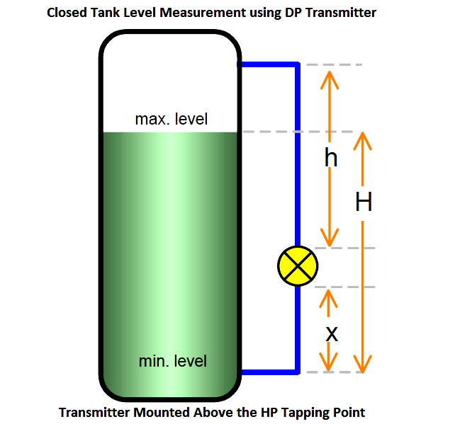 Closed Tank Level Measurement using DP Transmitter Installed Aove HP tapping PointClosed Tank Level Measurement using DP Transmitter Installed Aove HP tapping Point