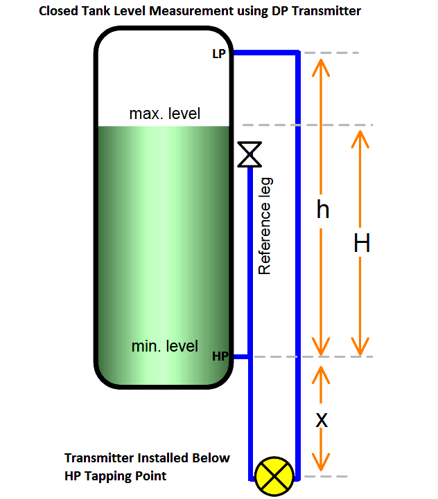 Closed Tank Level Measurement using DP Transmitter Installed Below HP tapping Point