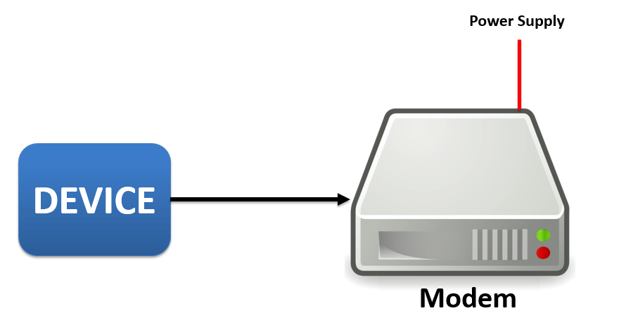 Device Connected to MODEM