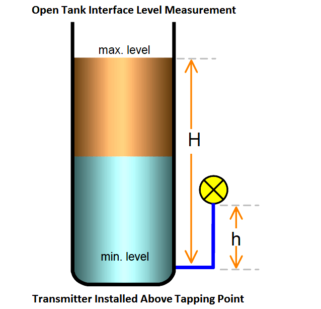Open Tank Interface Level measurement Above Tapping Point