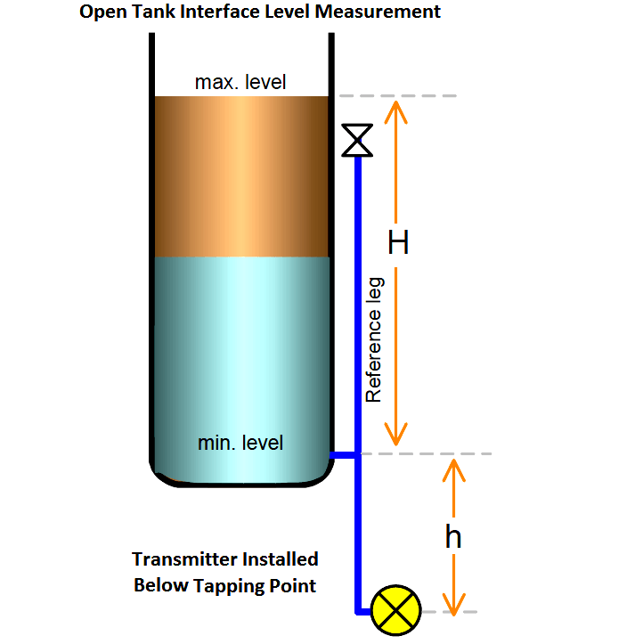Open Tank Interface Level measurement Below Tapping Point