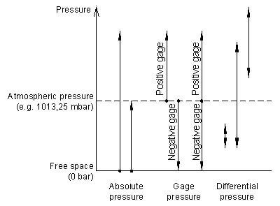 Comparison of absolute, gage and differential pressure