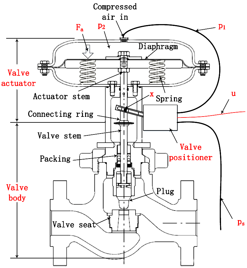 Gland Packing in Control Valve