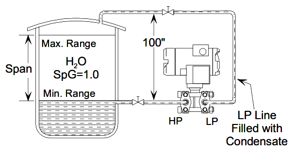 Transmitter Suppression Calculation Example