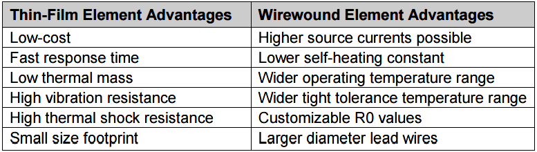 Thin Film or Wirewound Platinum RTD Element