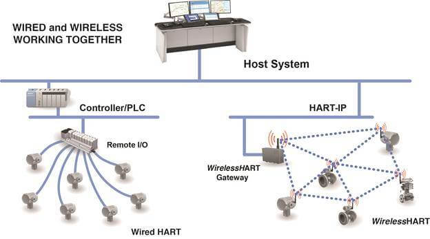 Wireless HART Devices Advantages
