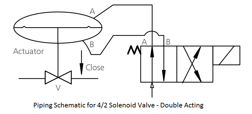 Control Valve Double Acting (Air-to-Close, Air-to-Open)