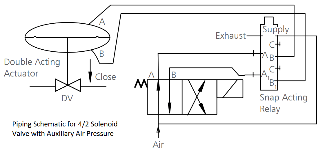 Solenoid Valve with Auxiliary Air Pressure