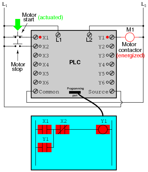 Basics of PLC latching