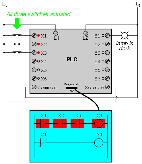 PLC Switch ON