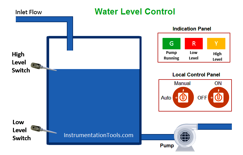 Ladder Logic for Water Level Control