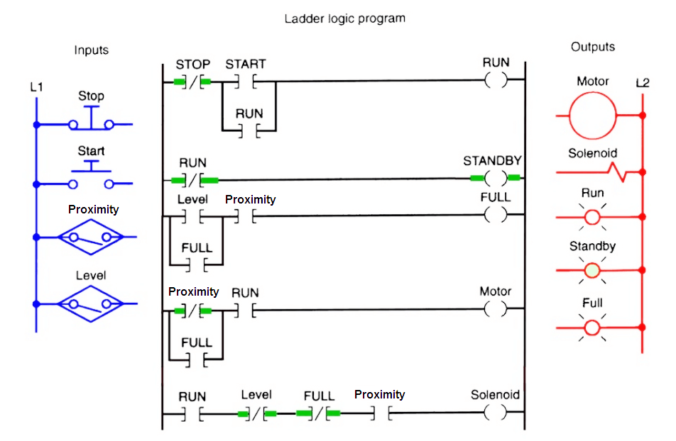 PLC Bottle Filling Ladder Logic