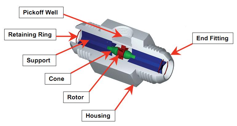 Turbine Flow meter calibration