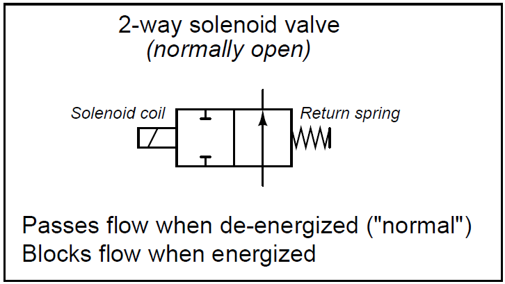 What is a 2-way Solenoid Valve ? | Instrumentation ToolsInst Tools