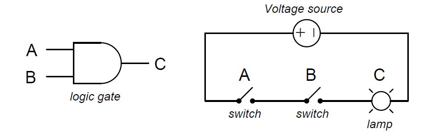 AND Gate Equivalent Circuit
