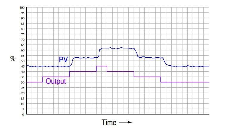 Strip Chart Recorder Graph