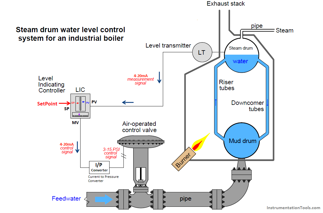 Boiler Water Level Control System