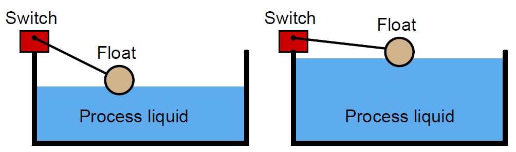 Float Switch Operation