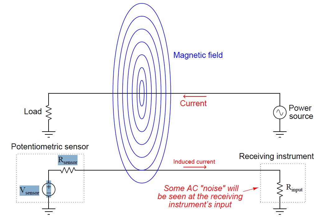 Inductive coupling Effects