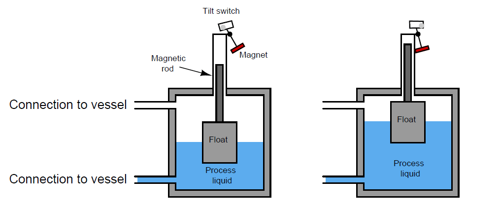 Magnetrol float switch working
