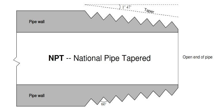 National Pipe Thread Cross Sectional View