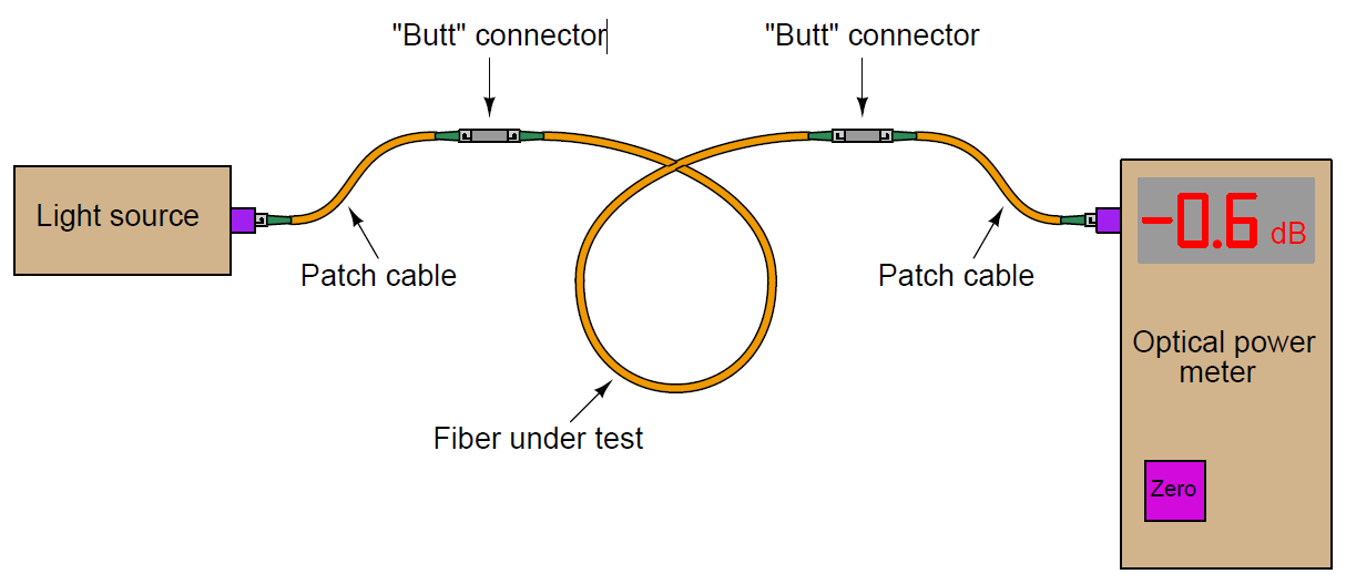 Optical Cable power loss testing