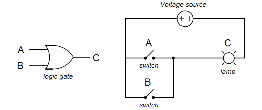 OR Gate Equivalent Circuit
