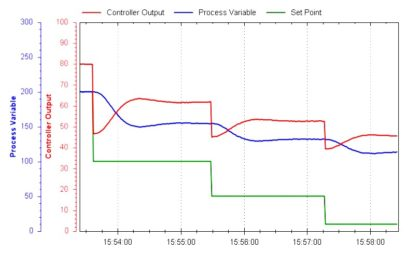PID Controller Loop Tuning Questions and Answers