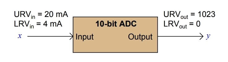 PLC ADC Calculation for Transmitter