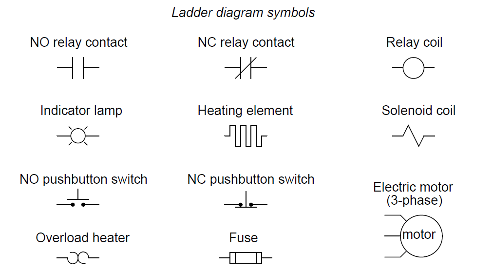 Relay Ladder Diagram Symbols