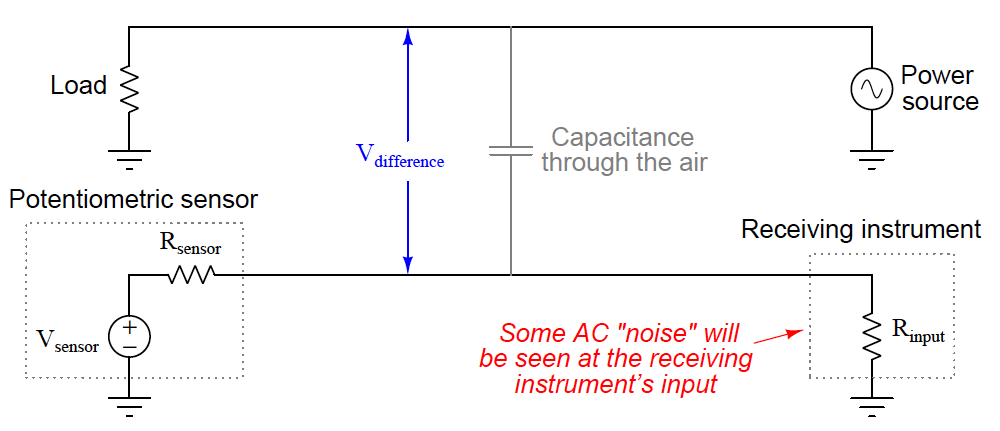 Signal Coupling Effects