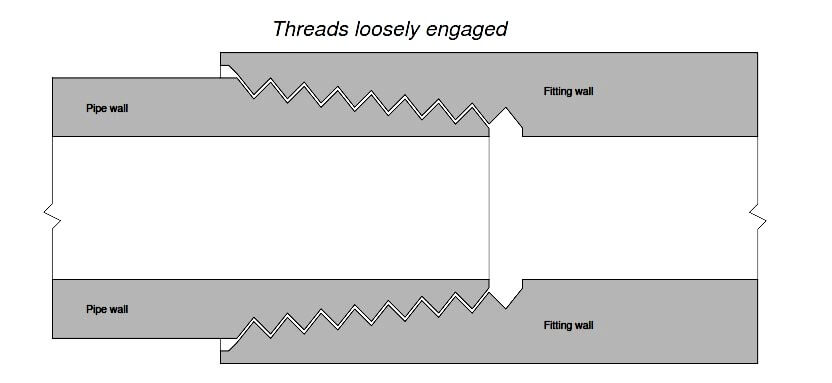 Tapered Thread Pipe Fttings
