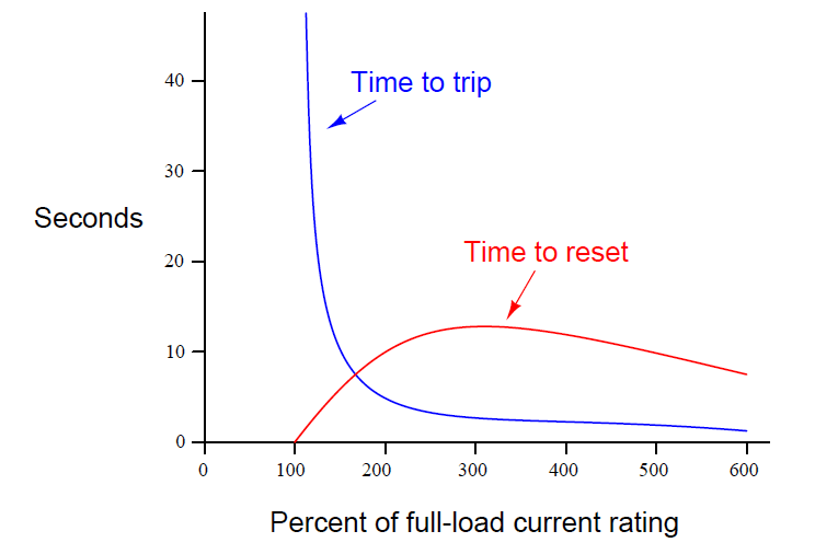 """""""trip curve"""" for a thermal overload"""