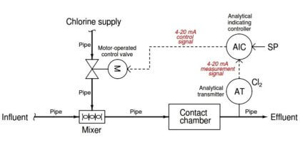 Water Treatment Control System
