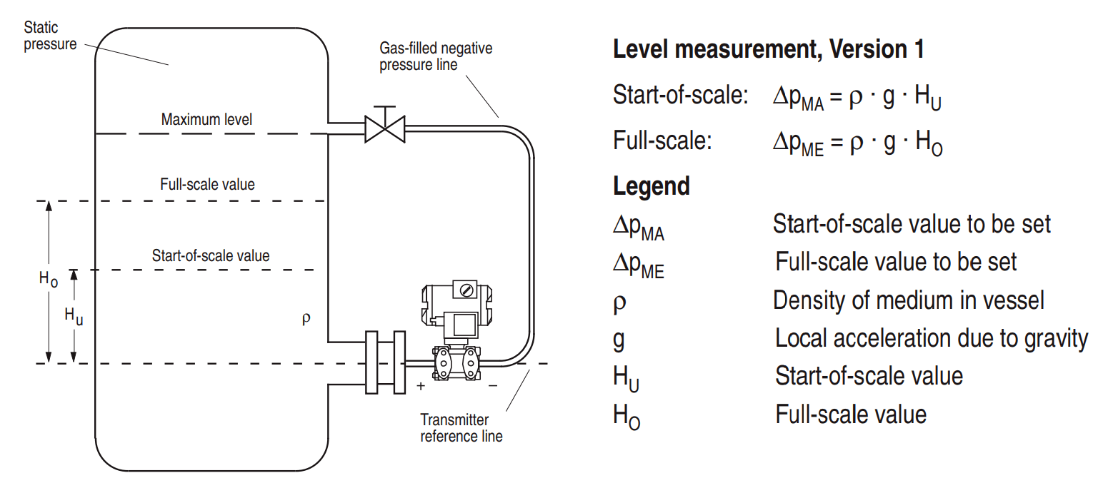 Closed Tank Level Measurement using Differential Pressure Transmitter