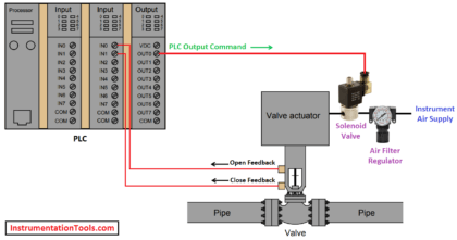 How PLC controls a ON-OFF Valve