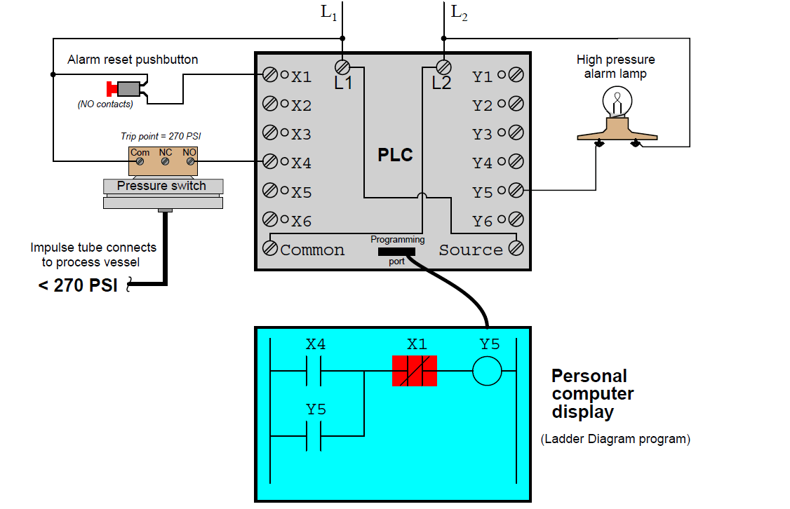 How to Read PLC Ladder Logic