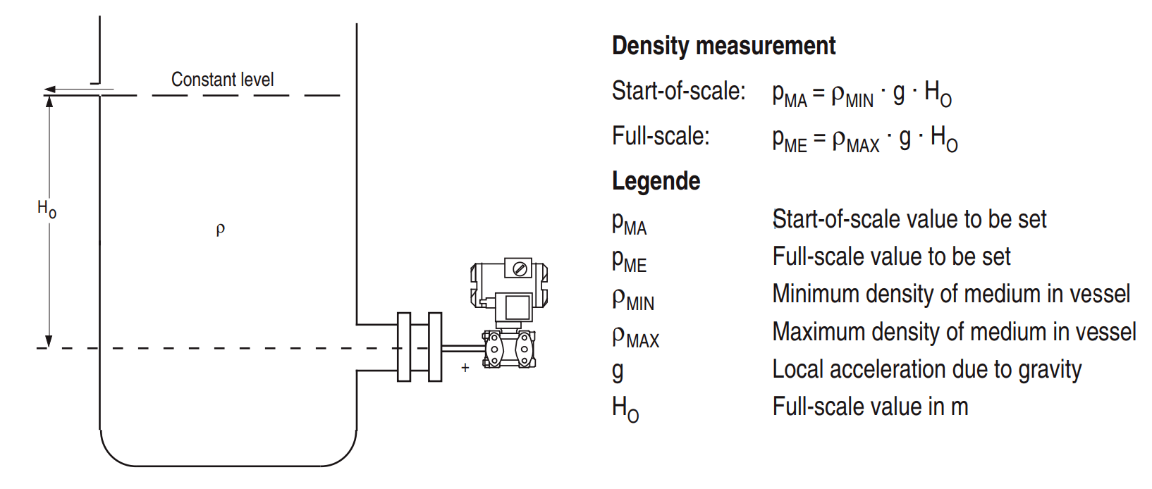 Open Tank Density Measurement using Pressure Transmitter