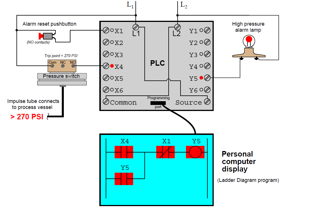 PLC Ladder Logic Tutorials