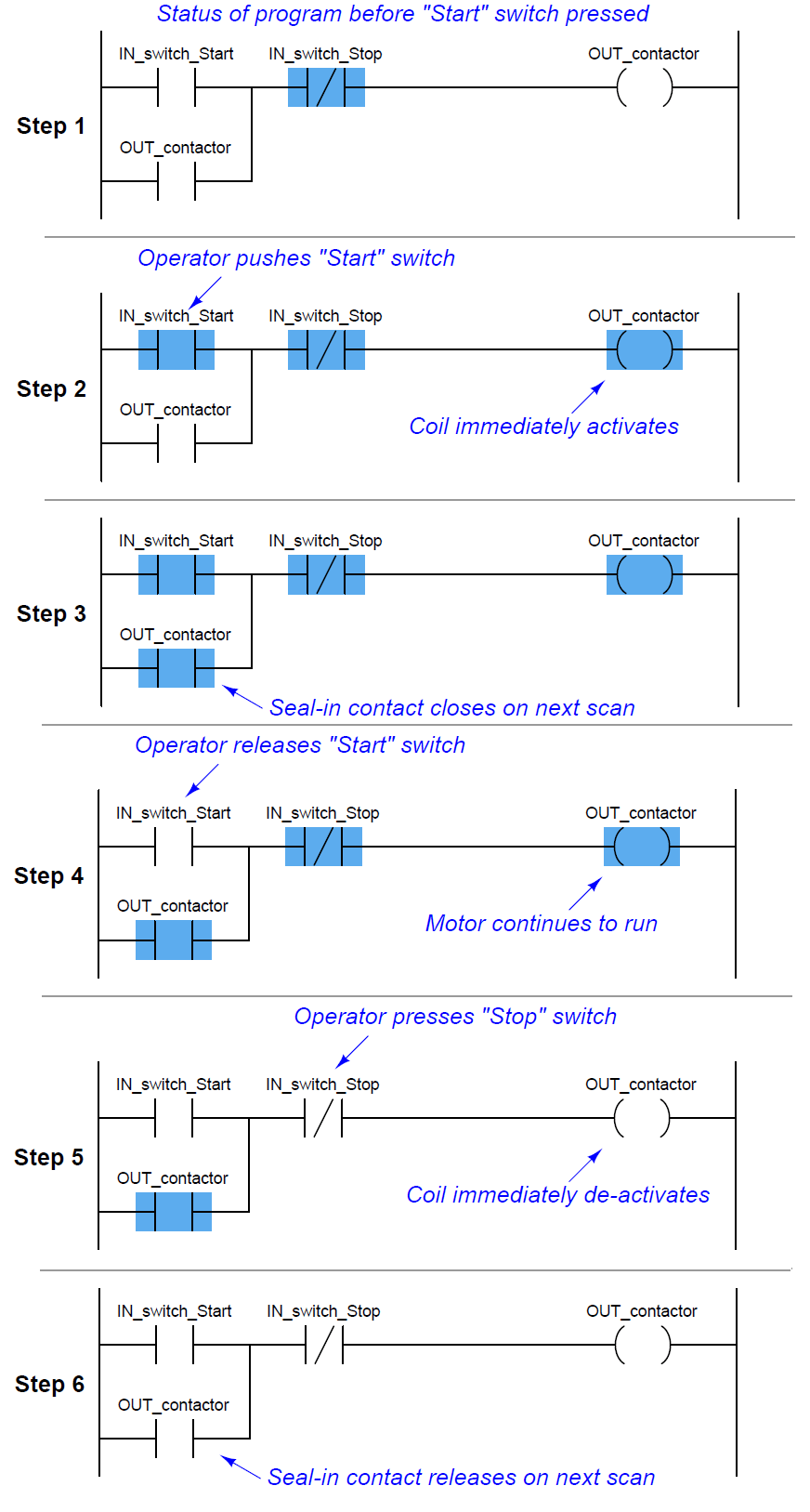 PLC step-by-step logic sequence