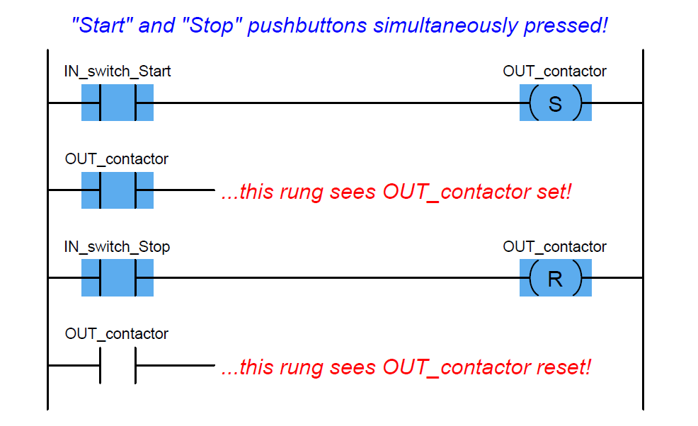 PLC Start and Stop push buttons simultaneously pressed
