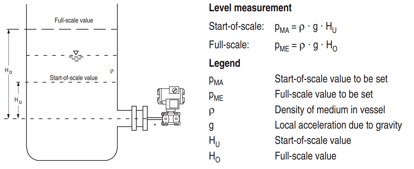 Pressure transmitters level measurement