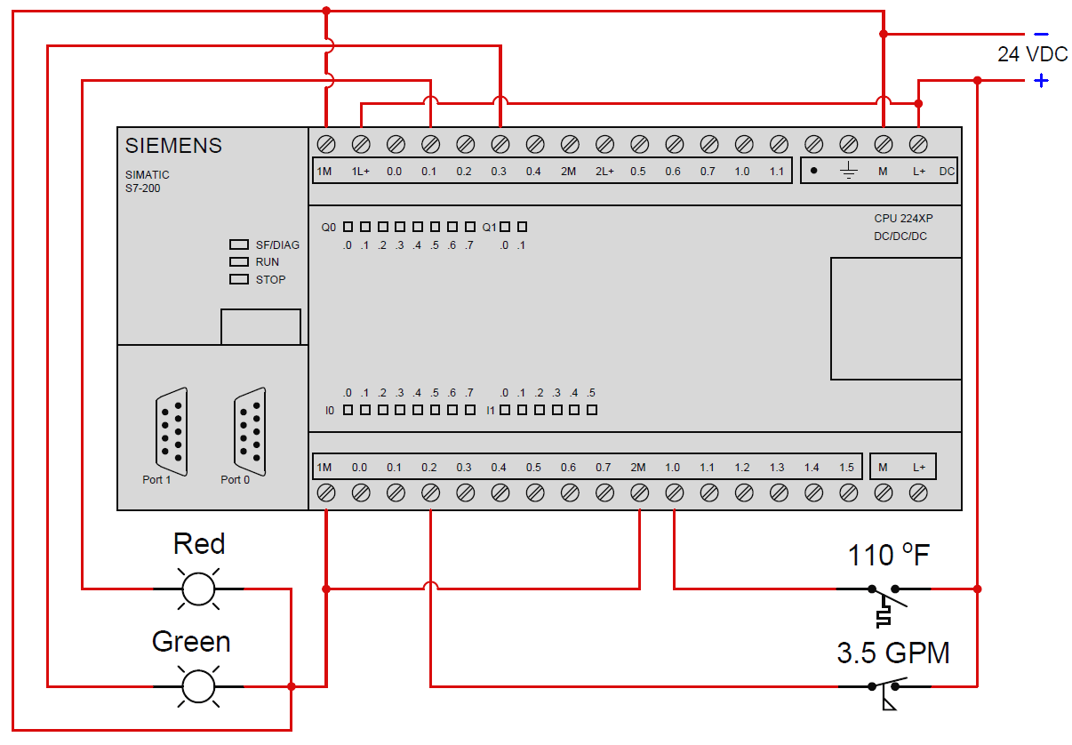 Siemens PLC Block Diagram