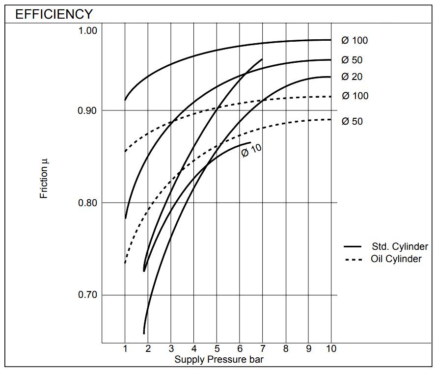 Pneumatic Cylinder Sizing