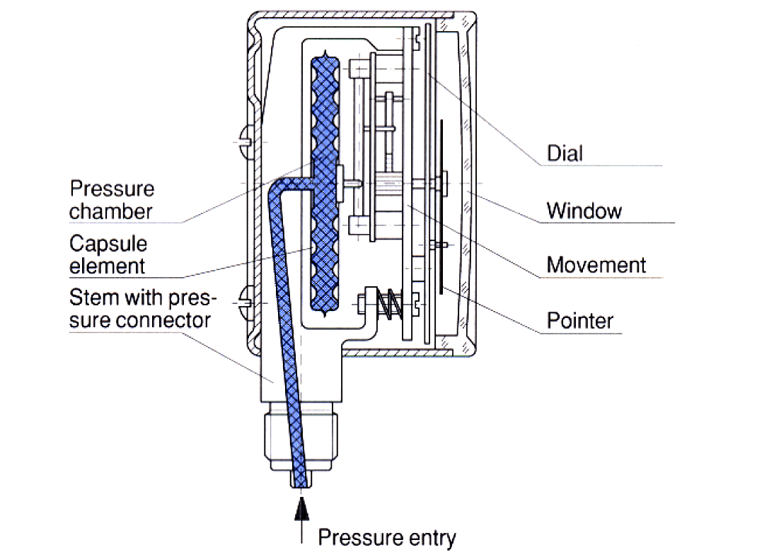Pressure gauges with capsule elements
